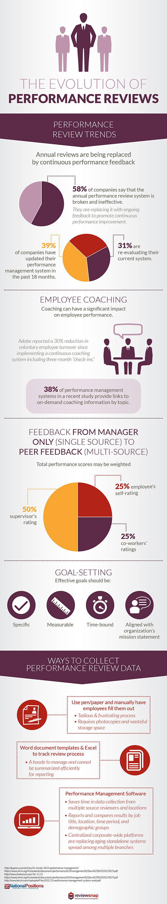 The Evolution of Performance Reviews